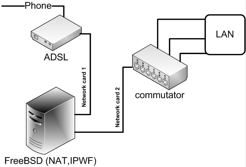 RJ-45 от ADSL-модема,